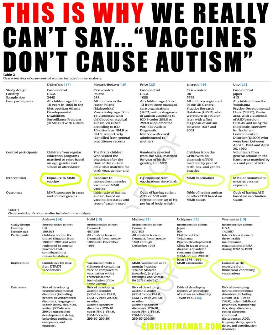 'Vaccines Do Not Cause Autism' is Pseudoscience